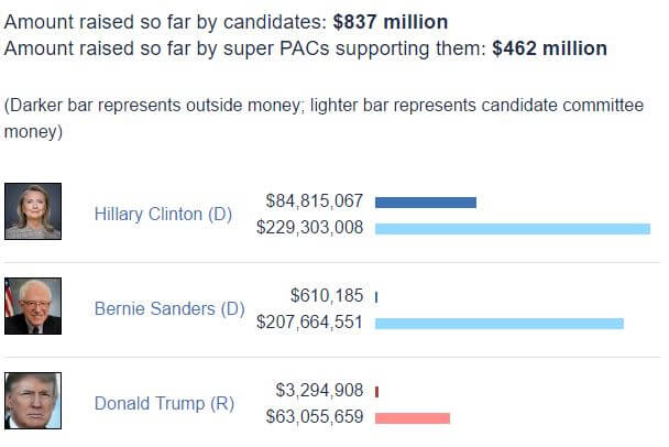 US Presidential Candidates Funding June 2016